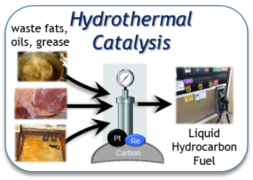 ht-catalysis