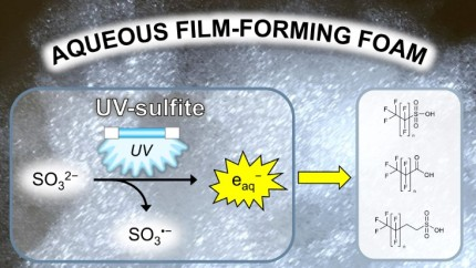 Raul AFFF UV-sulfite